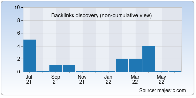 backlinks of pentest.org