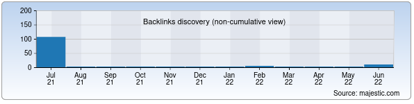 Referring Domains Discovery Chart from Majestic SEO for peopletravel.uz