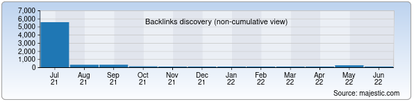 Referring Domains Discovery Chart from Majestic SEO for perfectmedia.uz