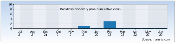Referring Domains Discovery Chart from Majestic SEO for peshku.uz