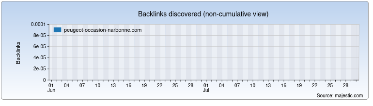 peugeot-occasion-narbonne.com Backlink History Chart