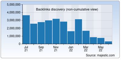 backlinks of pewresearch.org