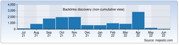 Referring Domains Discovery Chart from Majestic SEO for pfl.uz