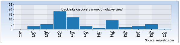 Referring Domains Discovery Chart from Majestic SEO for pgs.uz