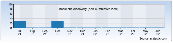 Referring Domains Discovery Chart from Majestic SEO for photobank.uz