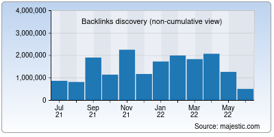 backlinks of phys.org