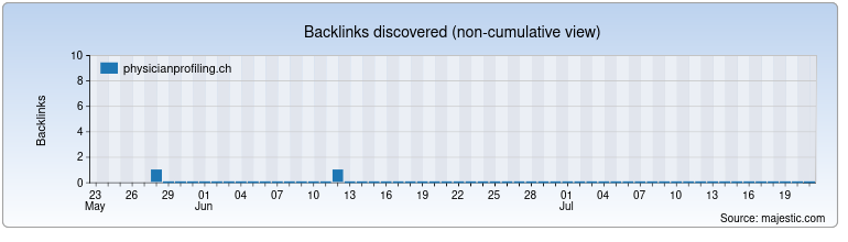 physicianprofiling.ch Backlink History Chart