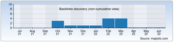 Referring Domains Discovery Chart from Majestic SEO for pix.uforum.uz
