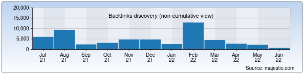 Referring Domains Discovery Chart from Majestic SEO for pixelcraft.uz