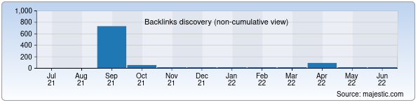 Referring Domains Discovery Chart from Majestic SEO for pixelprime.uz