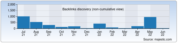 Referring Domains Discovery Chart from Majestic SEO for pki.uz