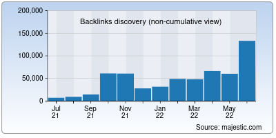 backlinks of plausible.io