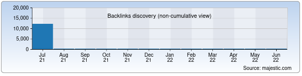 Referring Domains Discovery Chart from Majestic SEO for player.uz