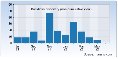 backlinks of pmineo.org