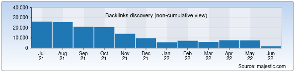 Referring Domains Discovery Chart from Majestic SEO for podrobno.uz