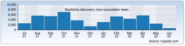 Referring Domains Discovery Chart from Majestic SEO for pogoda.uz