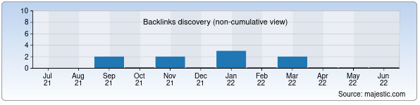 Referring Domains Discovery Chart from Majestic SEO for pokolenie.uz