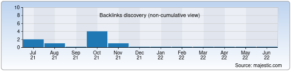 Referring Domains Discovery Chart from Majestic SEO for pokupki.uz