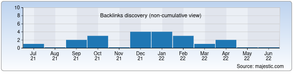 Referring Domains Discovery Chart from Majestic SEO for polchemphys.uz