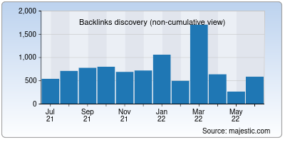 backlinks of possible.in