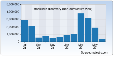 backlinks of postgresql.org