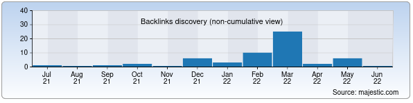 Referring Domains Discovery Chart from Majestic SEO for poznaysebya.uz