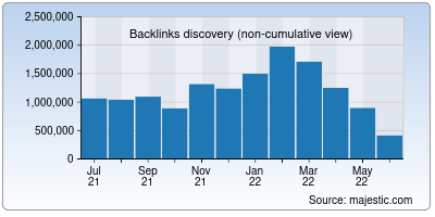 backlinks of pr-cy.ru