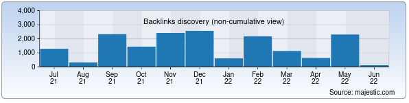 Referring Domains Discovery Chart from Majestic SEO for pravoslavie.uz
