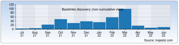 Referring Domains Discovery Chart from Majestic SEO for premier.uz