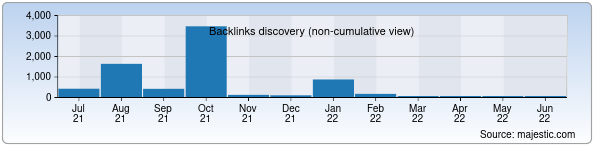 Referring Domains Discovery Chart from Majestic SEO for premium.uz