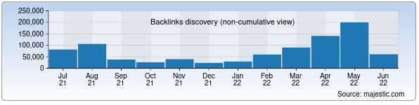 Referring Domains Discovery Chart from Majestic SEO for press-service.uz
