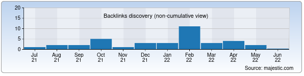 Referring Domains Discovery Chart from Majestic SEO for presstij.uz