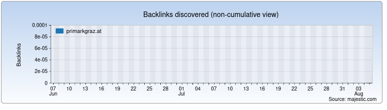 primarkgraz.at Backlink History Chart