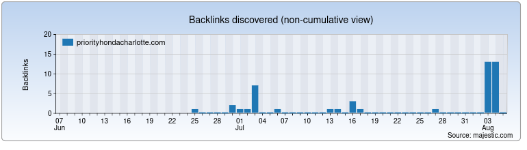 priorityhondacharlotte.com Backlink History Chart