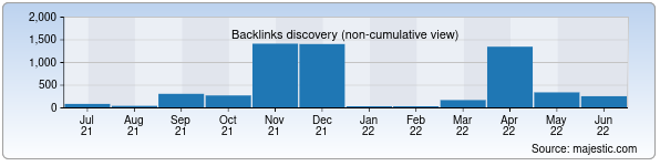 Referring Domains Discovery Chart from Majestic SEO for privivka.uz