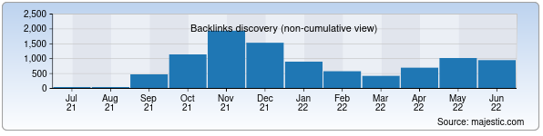 Referring Domains Discovery Chart from Majestic SEO for probiznes.uz