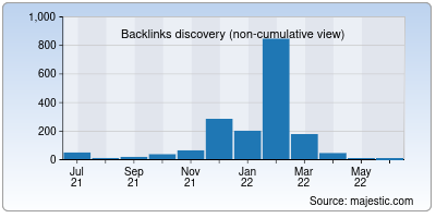 backlinks of prodirectory.in