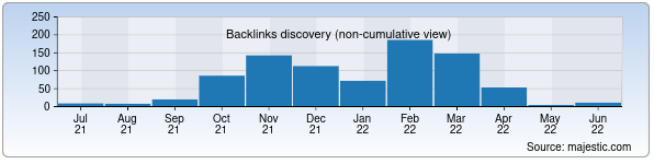 Referring Domains Discovery Chart from Majestic SEO for profkur.uz