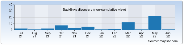 Referring Domains Discovery Chart from Majestic SEO for programmer.uz