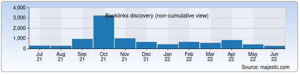 Referring Domains Discovery Chart from Majestic SEO for prokuratura.uz