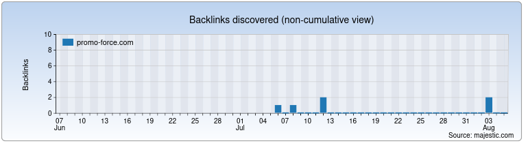 promo-force.com Backlink History Chart