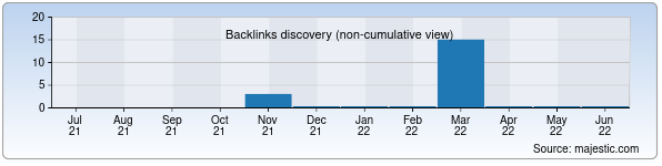 Referring Domains Discovery Chart from Majestic SEO for promo.uz