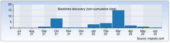 Referring Domains Discovery Chart from Majestic SEO for promounion.uz