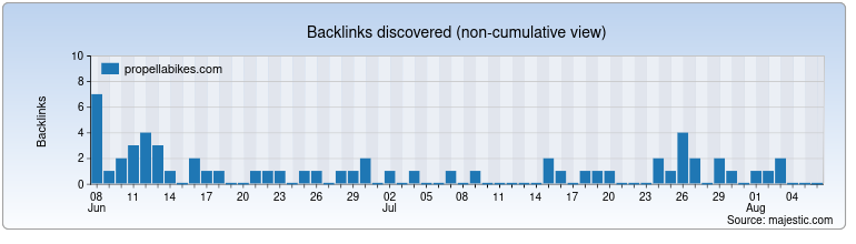 propellabikes.com Backlink History Chart