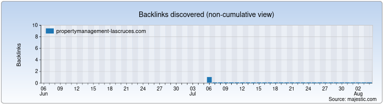 propertymanagement-lascruces.com Backlink History Chart