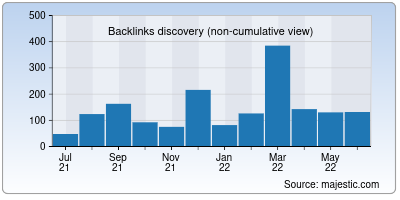 backlinks of prophecyproof.org