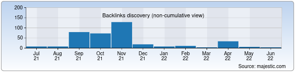 Referring Domains Discovery Chart from Majestic SEO for psixologiya.uz