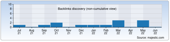 Referring Domains Discovery Chart from Majestic SEO for pt.uz