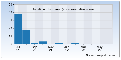 backlinks of putanamap.org