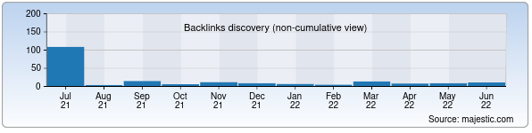 Referring Domains Discovery Chart from Majestic SEO for putevka.uz